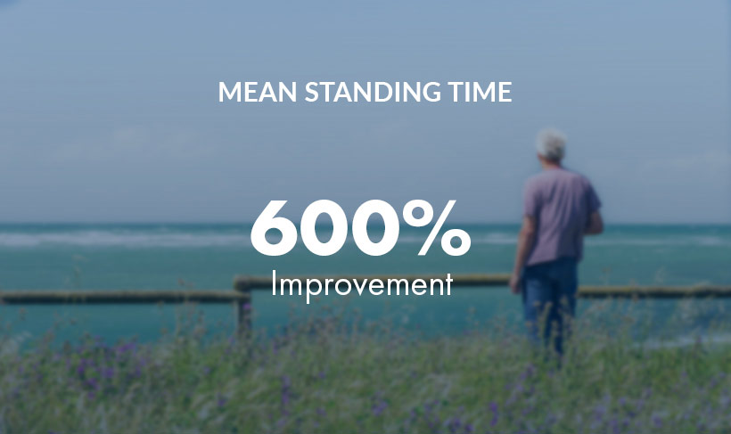 Graphic - HCP - Mean Standing Time: improvement 600%