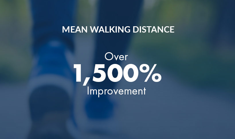 Graphic - HCP - Mean Walking Distance: over 1,500% improvement
