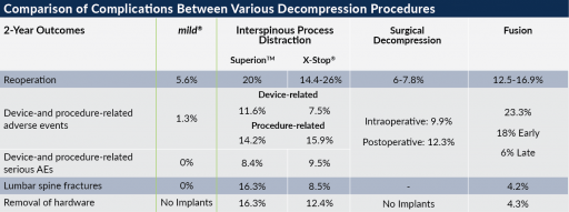 Comparison chart of complications between various decompression procedures