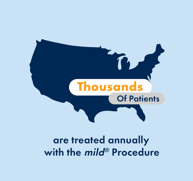 Thousands of patients are treated annually with the mild procedure