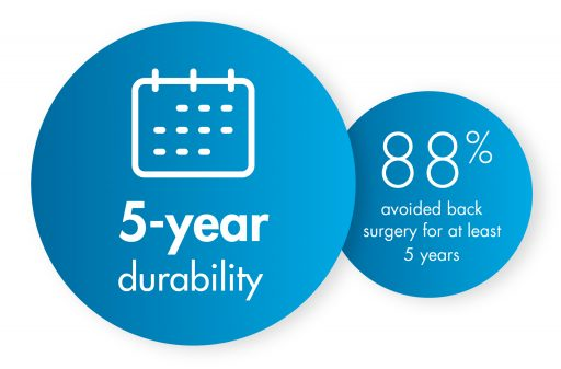 The mild® procedure provides long term relief. 88% of mild® patients avoided back surgery for at least 5 years following the mild® procedure.