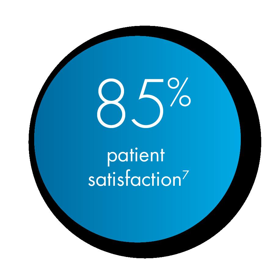 85% patient satisfaction