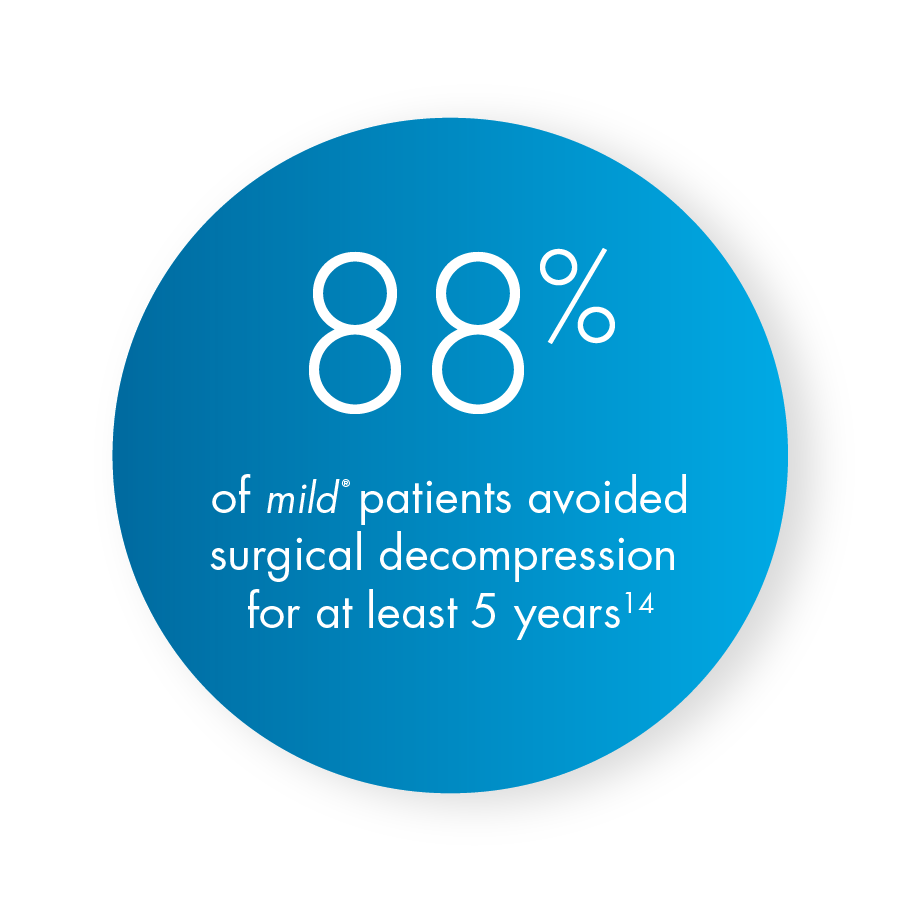 88% of mild procedure patients avoided surgical decompression for at least 5 years