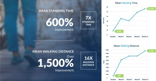 Graphs showing improvement in walking and standing times for lumbar spinal stenosis patients treated with the mild® procedure