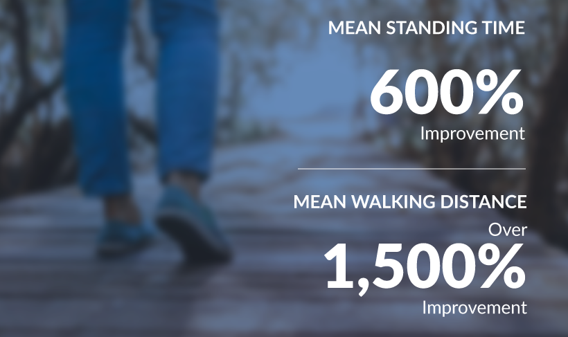 Graphic - HCP - Mean Standing Time: 600% Improvement - Mean Walking Distance: Over 1,500% Improvement
