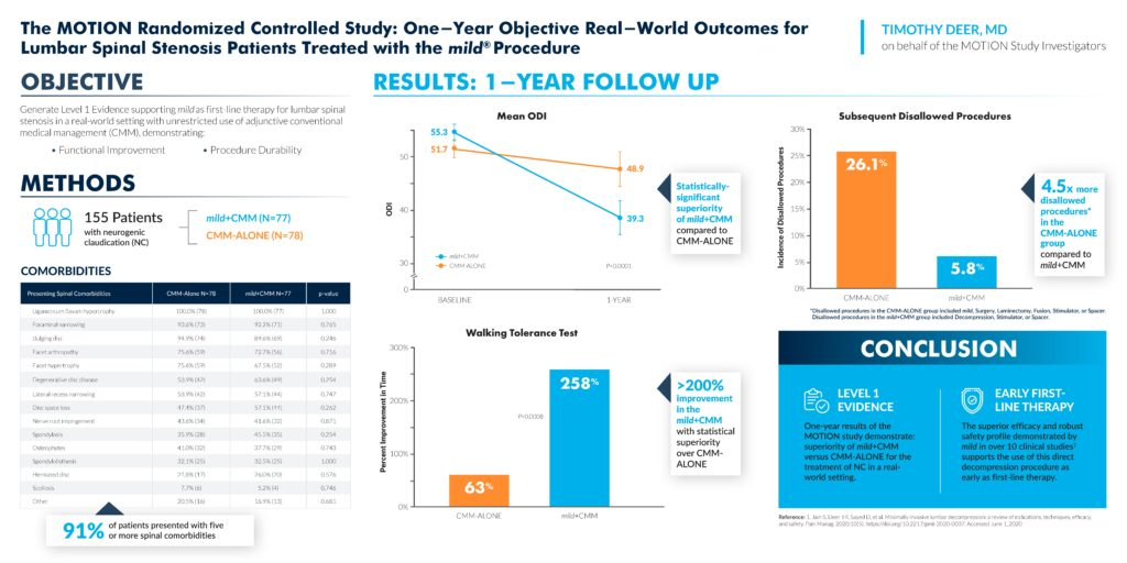 Image showing the MOTION randomized controlled study: One-year objective real-world outcomes for Lumbar Spinal Stenosis patients treated with the mild Procedure