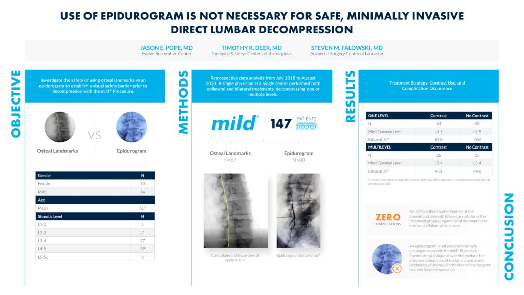 Infographic showing use of epidurogram is not necessary for safe, minimally invasive direct lumbar decompression