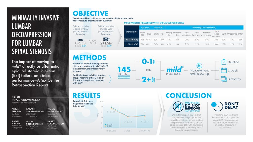 Infographic showing the impact of moving to mild directly or after initial epidural steroid injection (ESI) failure on clinic performance - A Six Center Retrospective Report